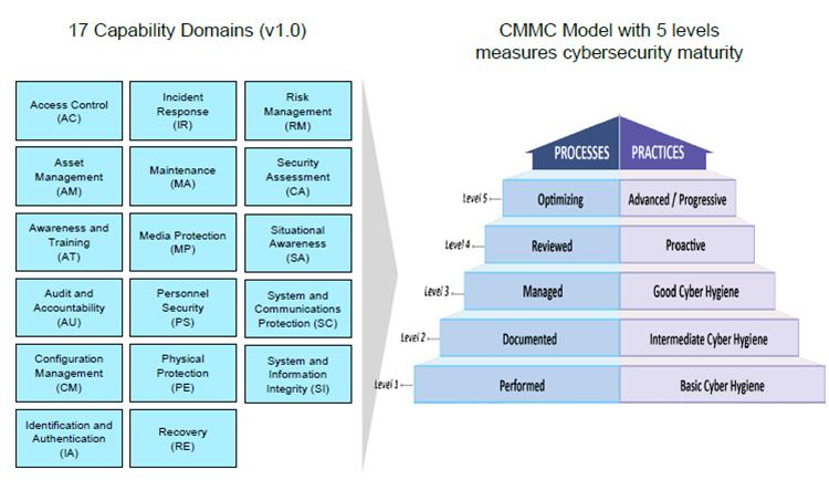 Cyber Security Maturity Model Certification (CMMC)