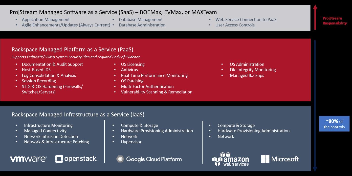 ProjStream Cloud Computing Primer Image