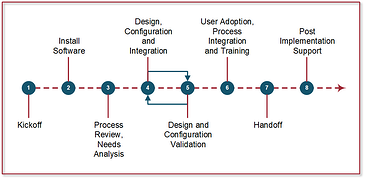proposal software implementation process