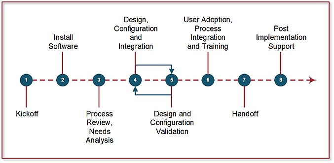 ProjStream software implementation framework