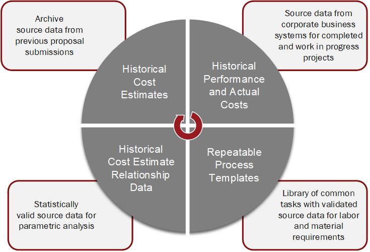 Closed Loop Cost Estimating Diagram